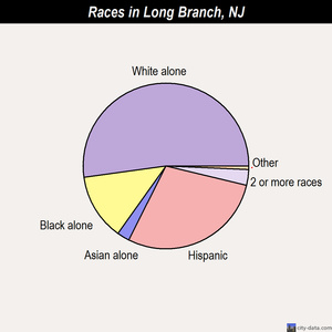 Long Branch races chart