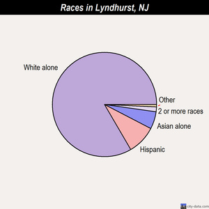 Lyndhurst races chart