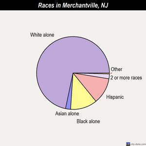 Merchantville races chart