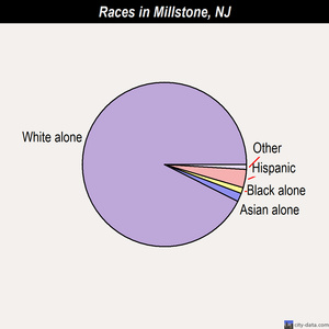 Millstone races chart
