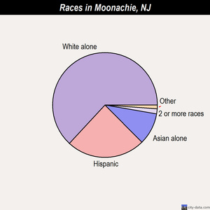 Moonachie races chart