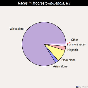 Moorestown-Lenola races chart