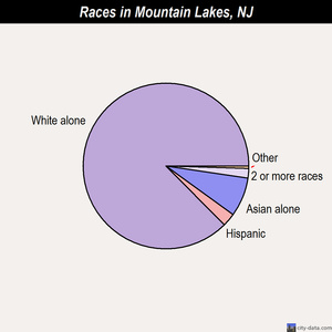 Mountain Lakes races chart