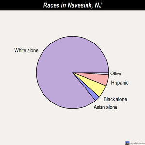 Navesink races chart