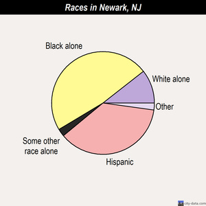 Newark races chart