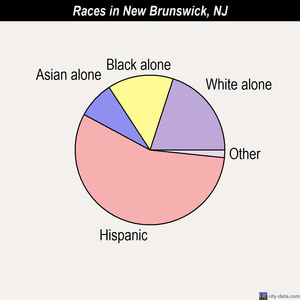 New Brunswick races chart