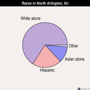 North Arlington races chart