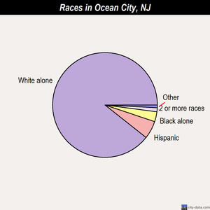 Ocean City races chart