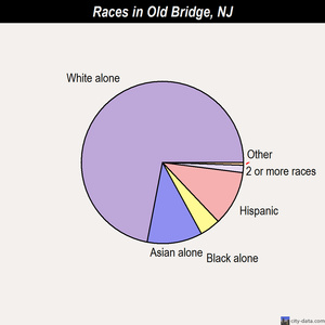 Old Bridge races chart