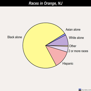 Orange races chart