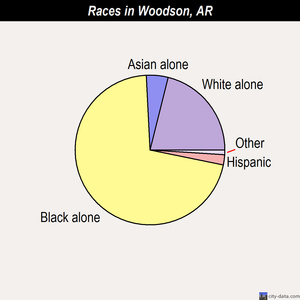 Woodson races chart