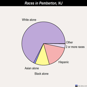 Pemberton races chart