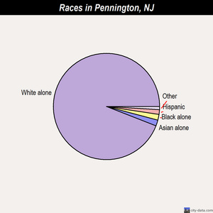 Pennington races chart