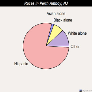 Perth Amboy races chart