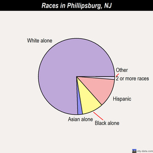Phillipsburg races chart