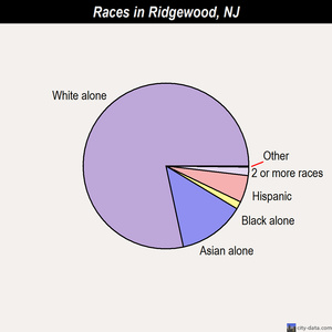 Ridgewood races chart