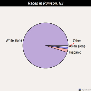Rumson races chart