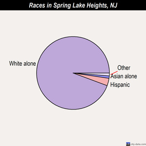 Spring Lake Heights races chart