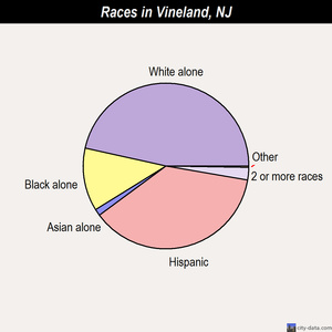 Vineland races chart