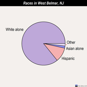 West Belmar races chart