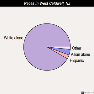 West Caldwell races chart