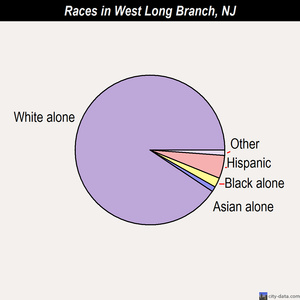 West Long Branch races chart
