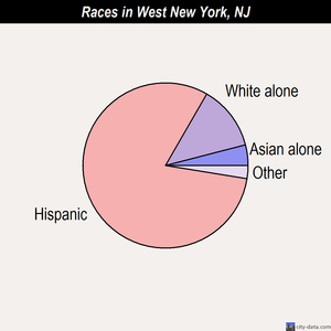 West New York races chart