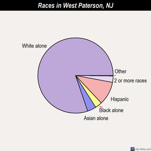 West Paterson races chart