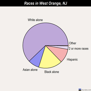 West Orange races chart