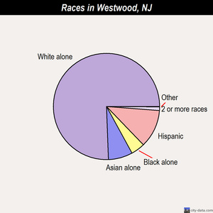 Westwood races chart
