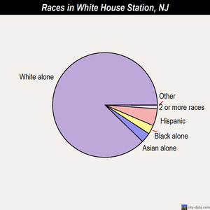 White House Station races chart