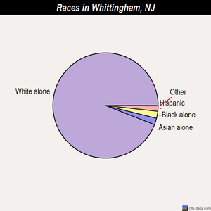 Whittingham races chart