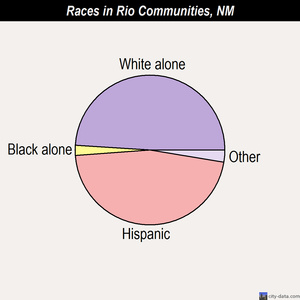 Rio Communities races chart