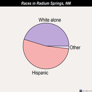 Radium Springs races chart