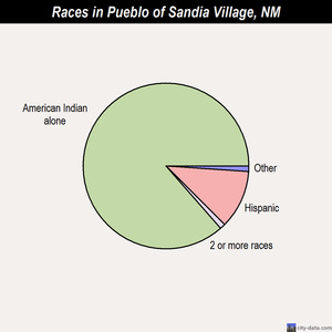 Pueblo of Sandia Village races chart