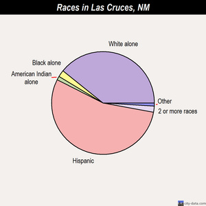 Las Cruces races chart
