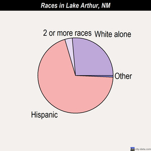 Lake Arthur races chart