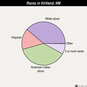Kirtland races chart