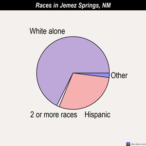 Jemez Springs races chart