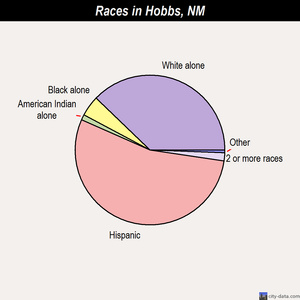 Hobbs races chart
