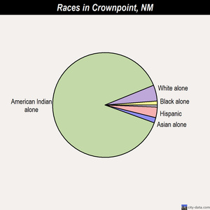 Crownpoint races chart