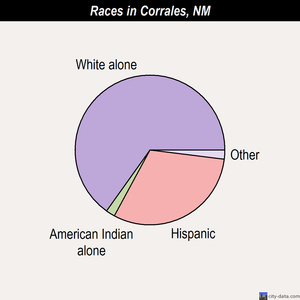 Corrales races chart