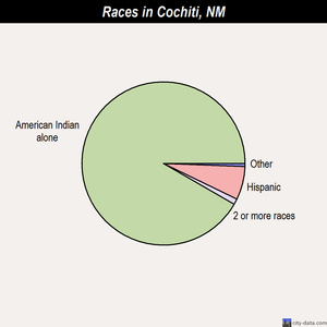 Cochiti races chart