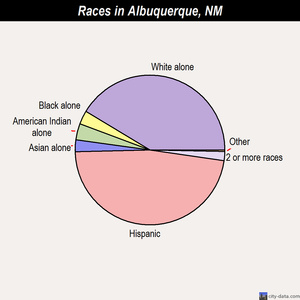 Albuquerque races chart