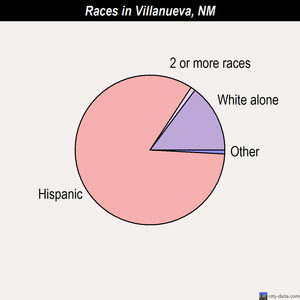 Villanueva races chart