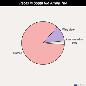 South Rio Arriba races chart