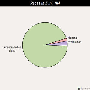 Zuni races chart