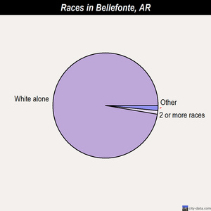 Bellefonte races chart