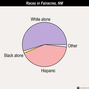 Fairacres races chart