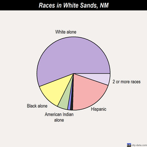 White Sands races chart